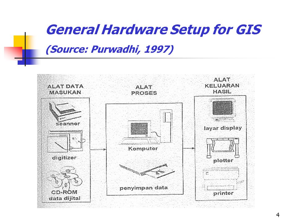 General Hardware Setup for GIS