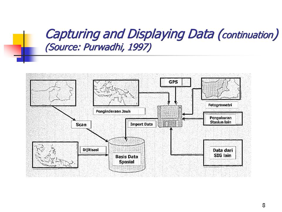 Capturing and Displaying Data (continuation) (Source: Purwadhi, 1997)