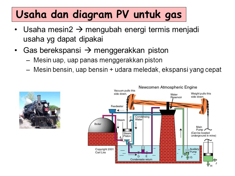 Usaha dan diagram PV untuk gas