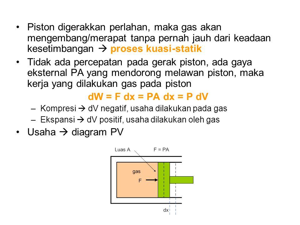 Piston digerakkan perlahan, maka gas akan mengembang/merapat tanpa pernah jauh dari keadaan kesetimbangan  proses kuasi-statik