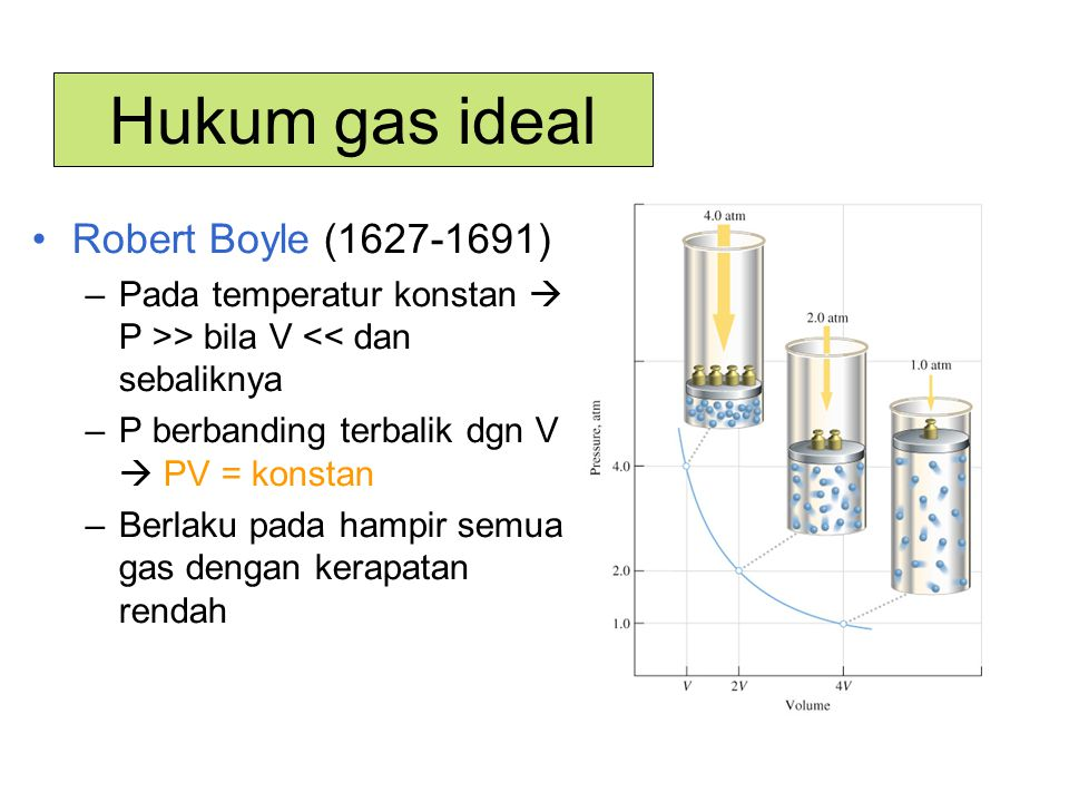 Hukum gas ideal Robert Boyle (1627-1691)