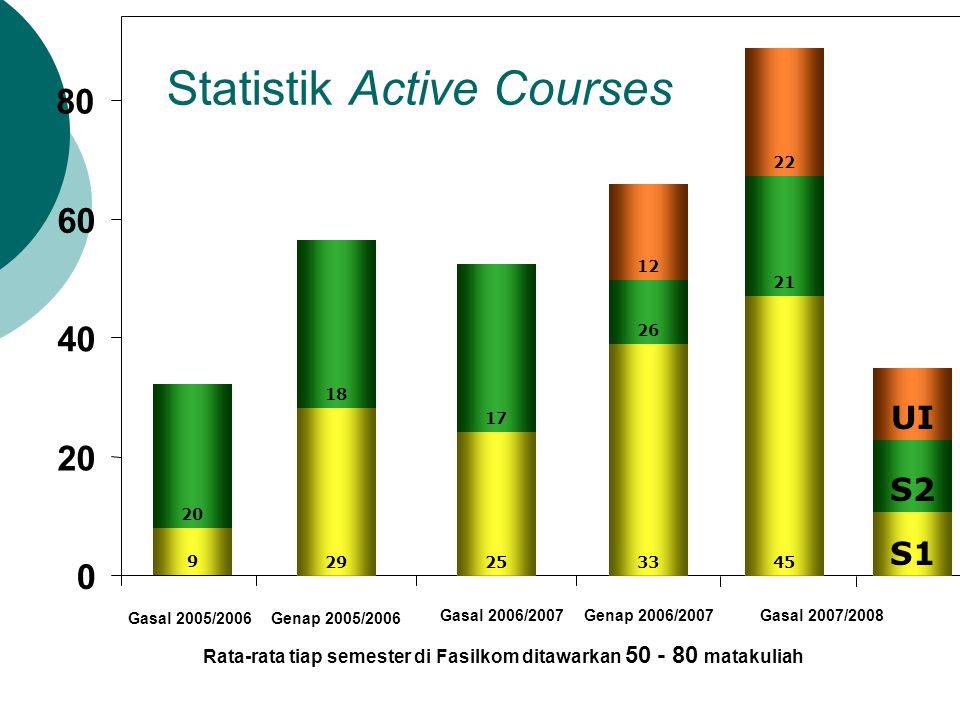 Statistik Active Courses