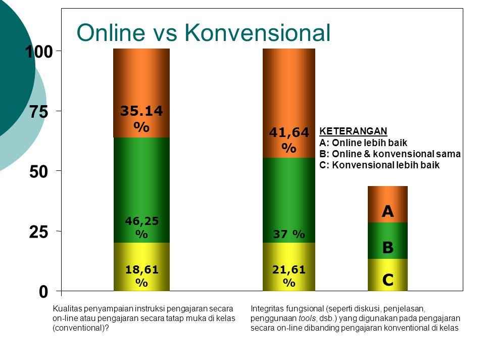 Online vs Konvensional
