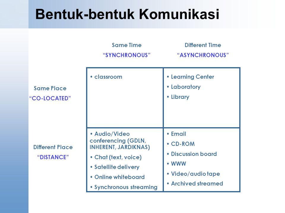 Bentuk-bentuk Komunikasi