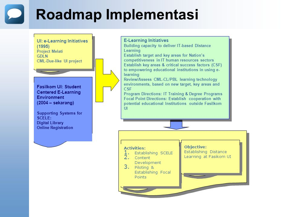 Roadmap Implementasi UI: e-Learning Initiatives E-Learning Initiatives