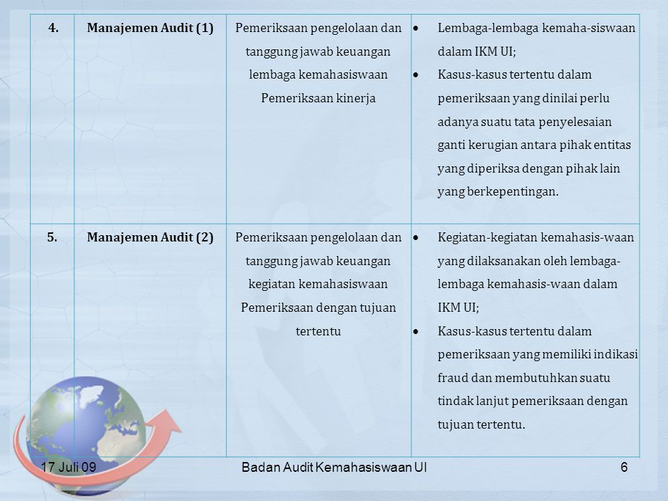 Lembaga-lembaga kemaha-siswaan dalam IKM UI;