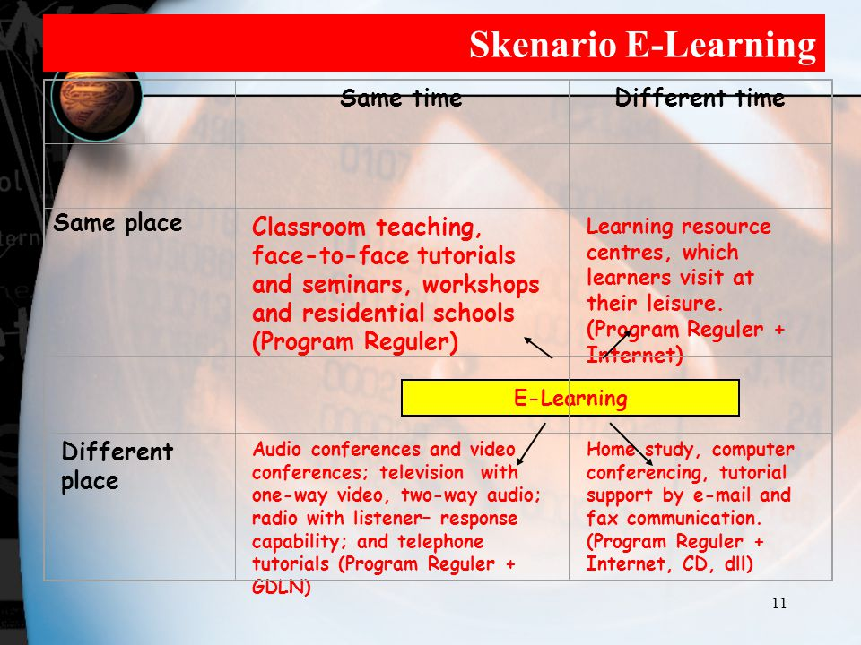 Skenario E-Learning Same time Different time Same place