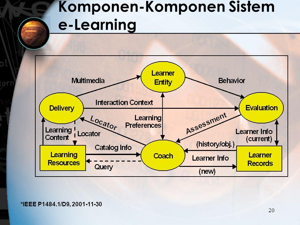 Komponen-Komponen Sistem e-Learning