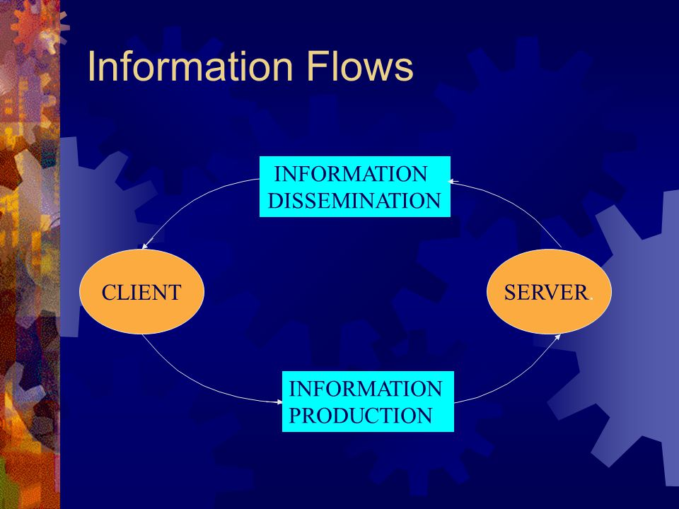 Information Flows INFORMATION DISSEMINATION CLIENT SERVER. INFORMATION