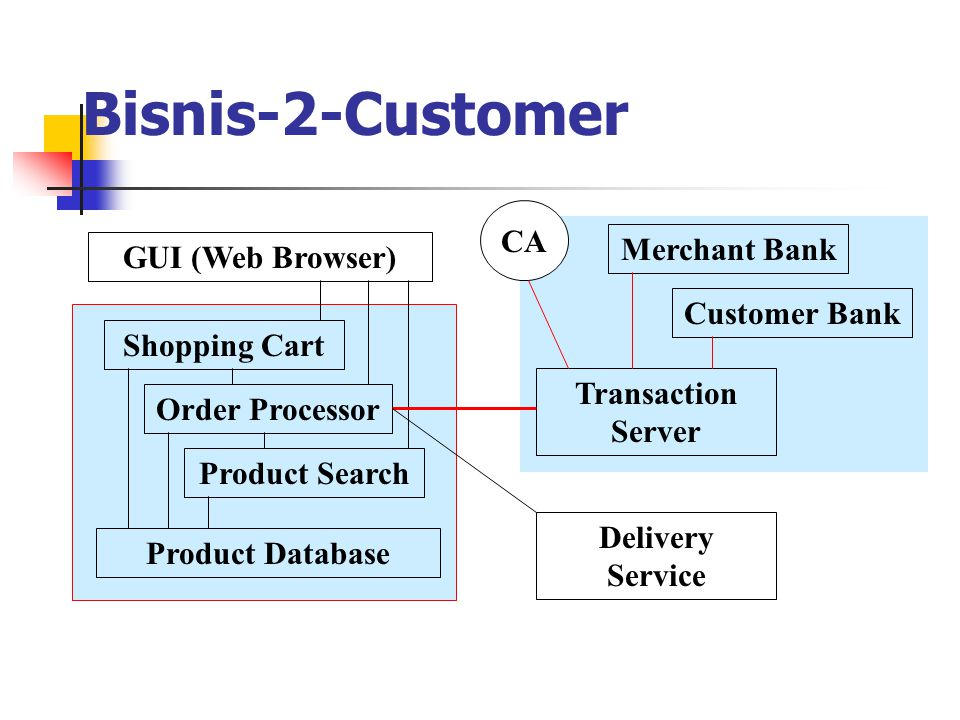 Bisnis-2-Customer CA Merchant Bank GUI (Web Browser) Customer Bank
