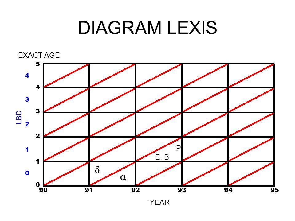 DIAGRAM LEXIS d a EXACT AGE LBD P E, B YEAR 5 4 4 3 3 2 2 1 1 90 91 92