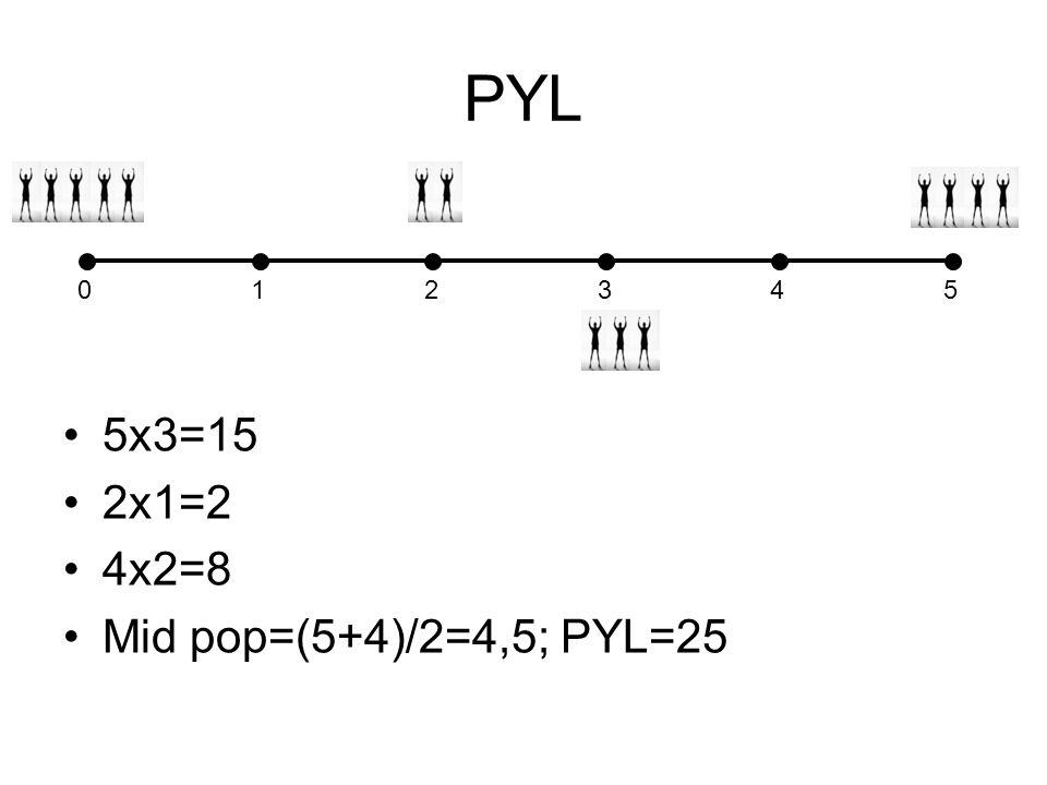 PYL 1 2 3 4 5 5x3=15 2x1=2 4x2=8 Mid pop=(5+4)/2=4,5; PYL=25