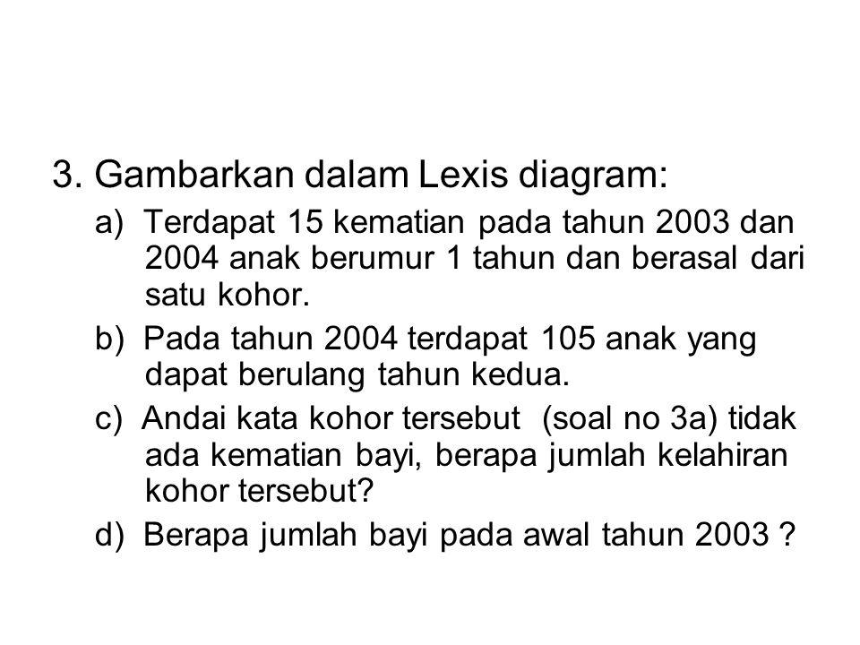 3. Gambarkan dalam Lexis diagram: