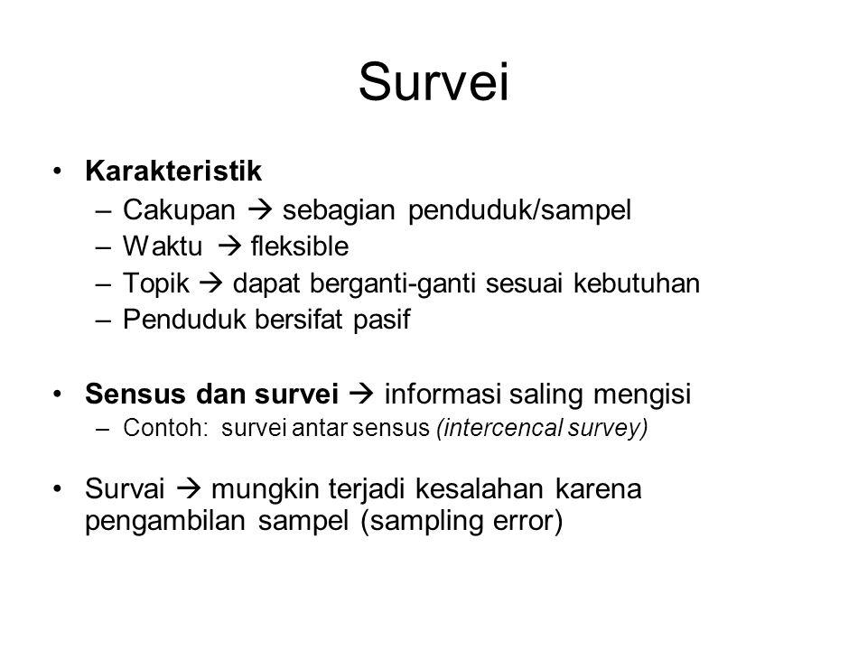 Survei Karakteristik Cakupan  sebagian penduduk/sampel