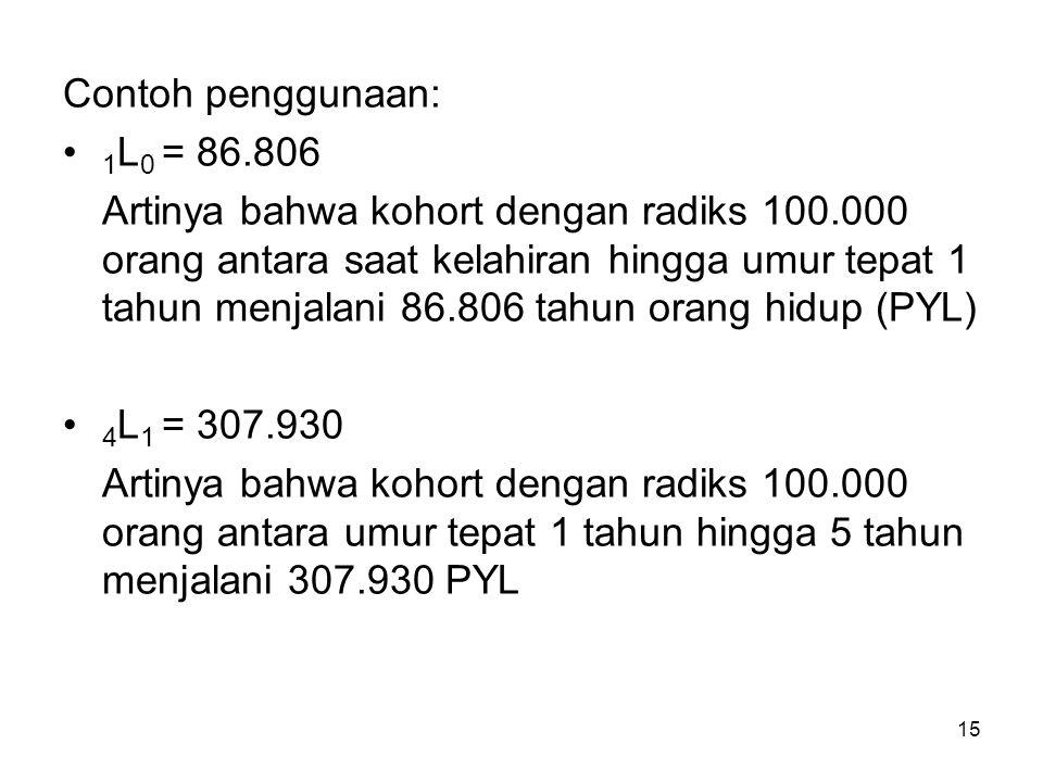 Contoh penggunaan: 1L0 = 86.806.