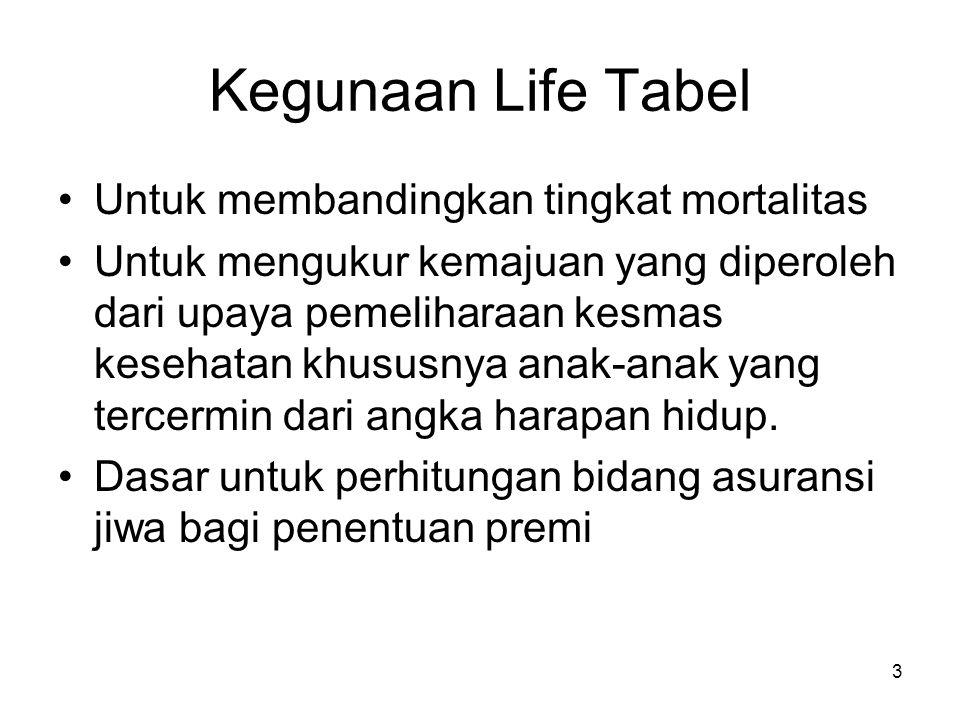 Kegunaan Life Tabel Untuk membandingkan tingkat mortalitas