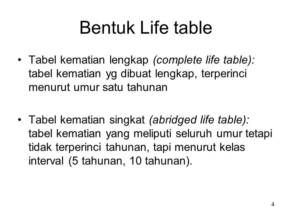 Bentuk Life table Tabel kematian lengkap (complete life table): tabel kematian yg dibuat lengkap, terperinci menurut umur satu tahunan.