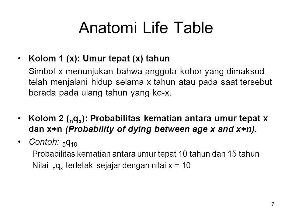 Anatomi Life Table Kolom 1 (x): Umur tepat (x) tahun
