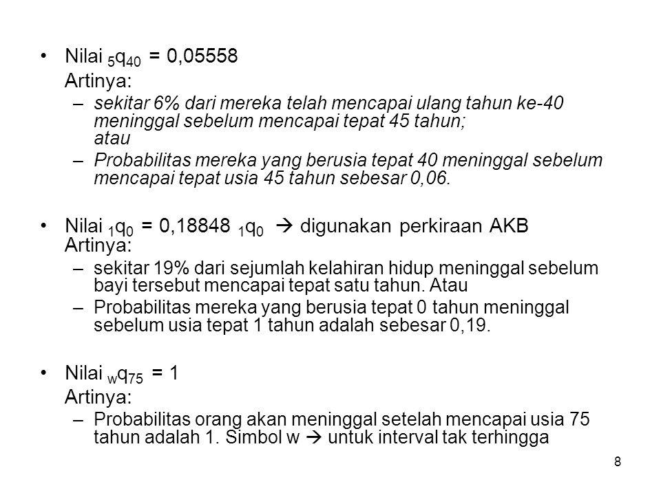 Nilai 1q0 = 0,18848 1q0  digunakan perkiraan AKB Artinya: