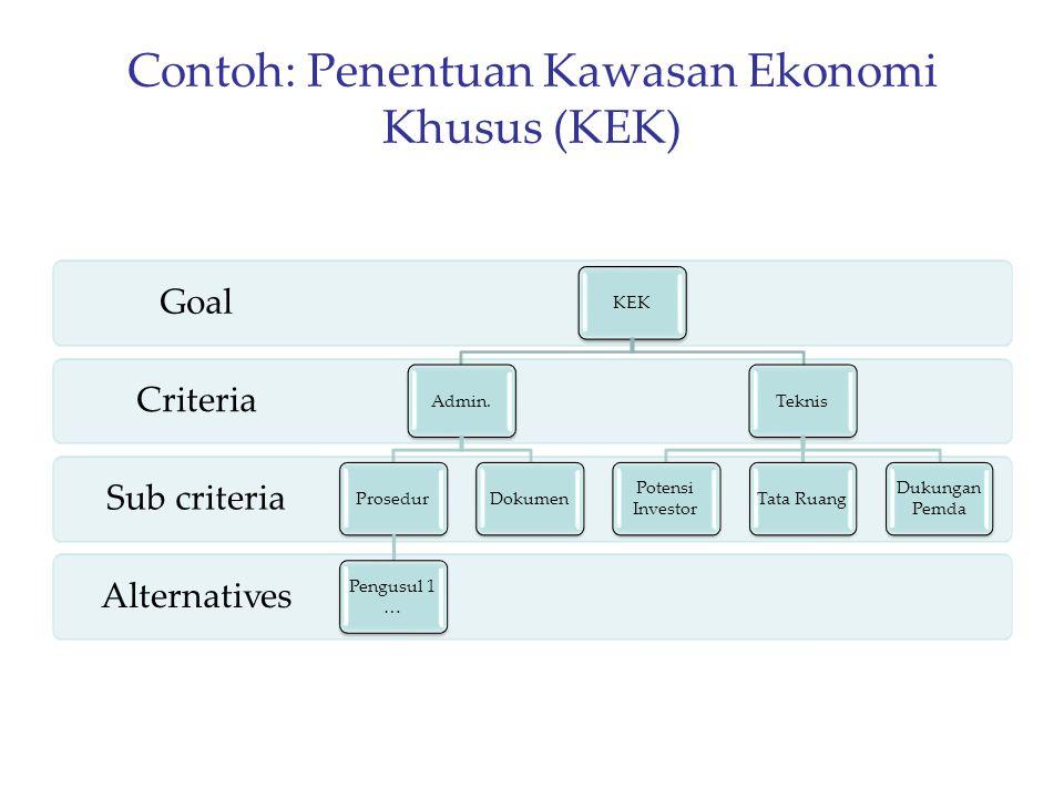 Contoh: Penentuan Kawasan Ekonomi Khusus (KEK)