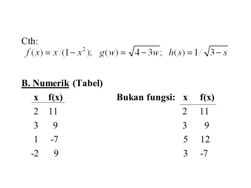 Cth: B. Numerik (Tabel) x f(x) Bukan fungsi: x f(x)