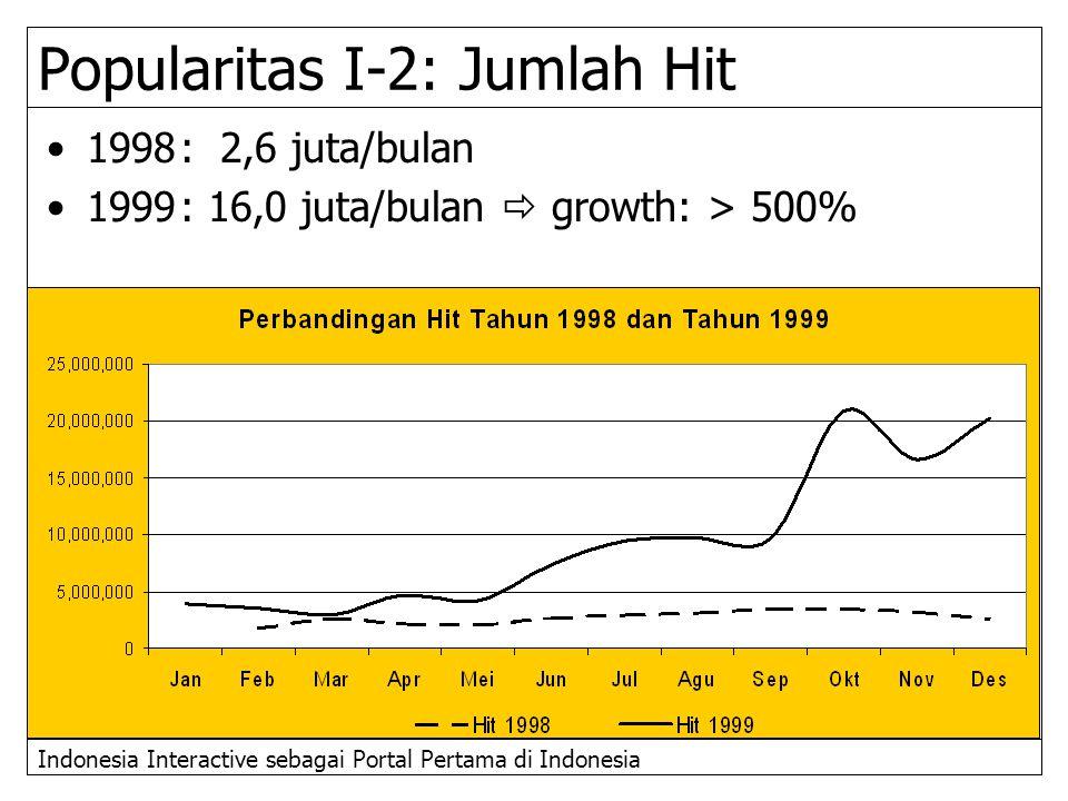 Popularitas I-2: Jumlah Hit
