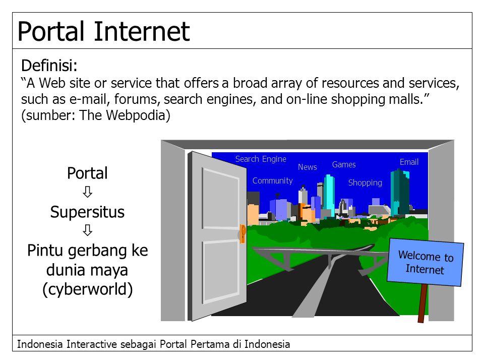 Pintu gerbang ke dunia maya (cyberworld)