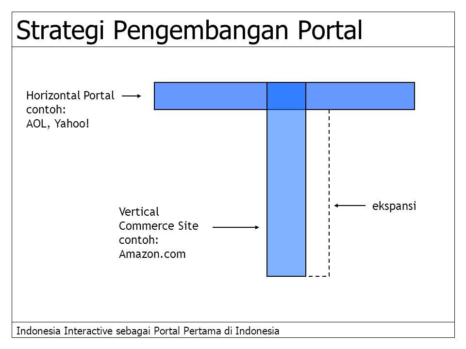 Strategi Pengembangan Portal