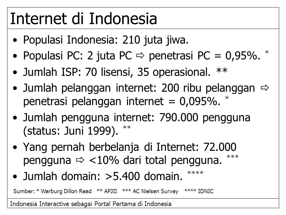 Internet di Indonesia Populasi Indonesia: 210 juta jiwa.