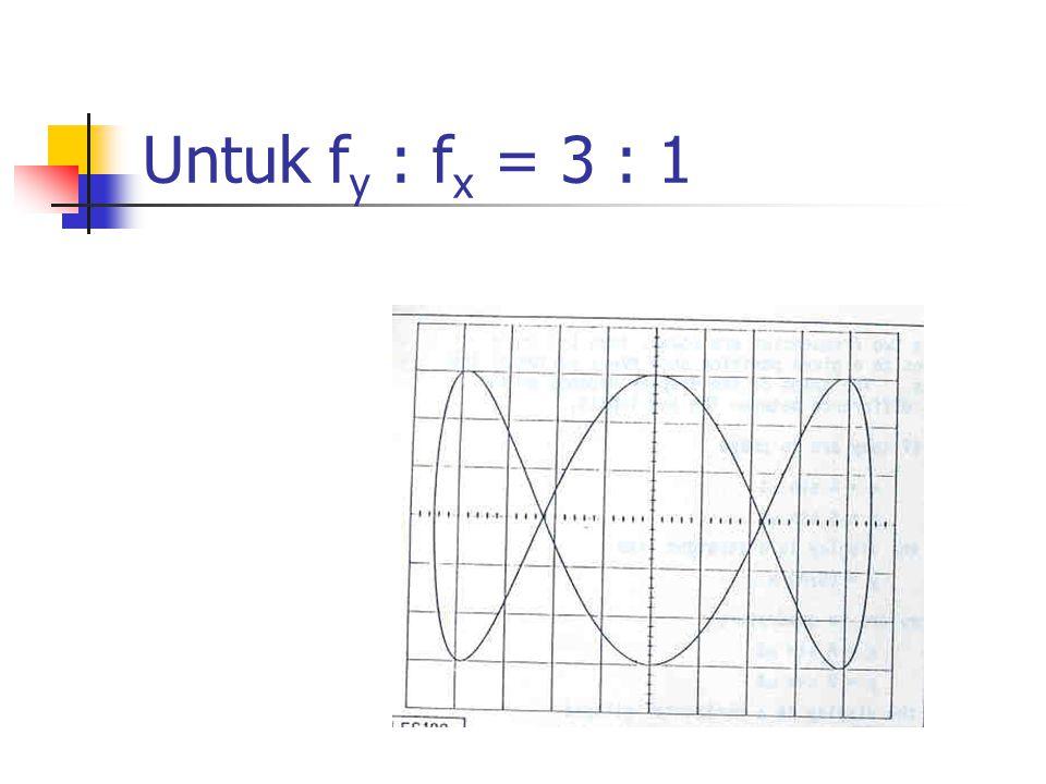 Untuk fy : fx = 3 : 1