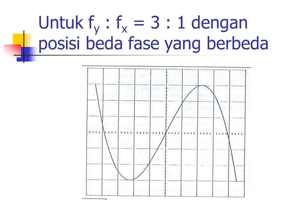 Untuk fy : fx = 3 : 1 dengan posisi beda fase yang berbeda
