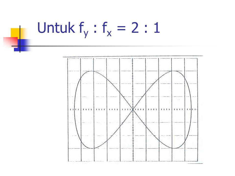 Untuk fy : fx = 2 : 1
