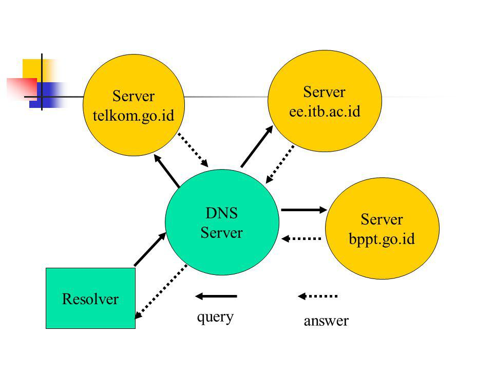 Server ee.itb.ac.id Server telkom.go.id DNS Server Server bppt.go.id Resolver query answer