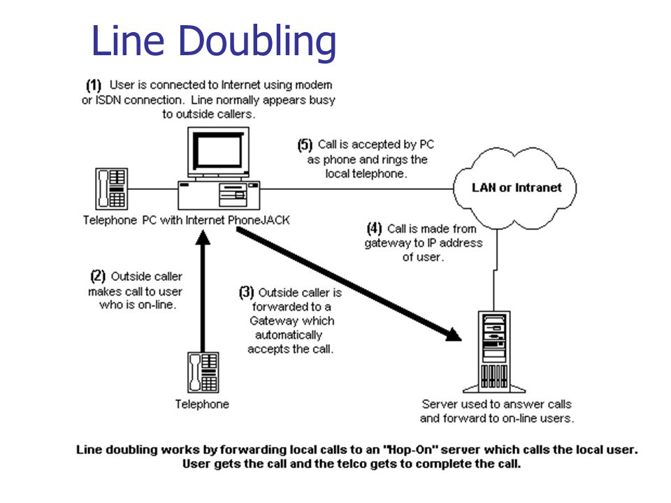 Line Doubling