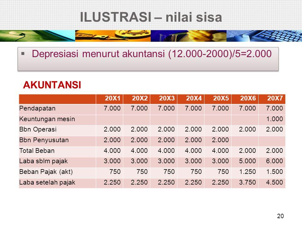 ILUSTRASI – nilai sisa Depresiasi menurut akuntansi (12.000-2000)/5=2.000. AKUNTANSI. 20X1. 20X2.