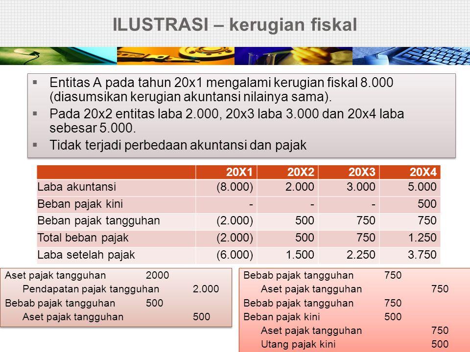 ILUSTRASI – kerugian fiskal