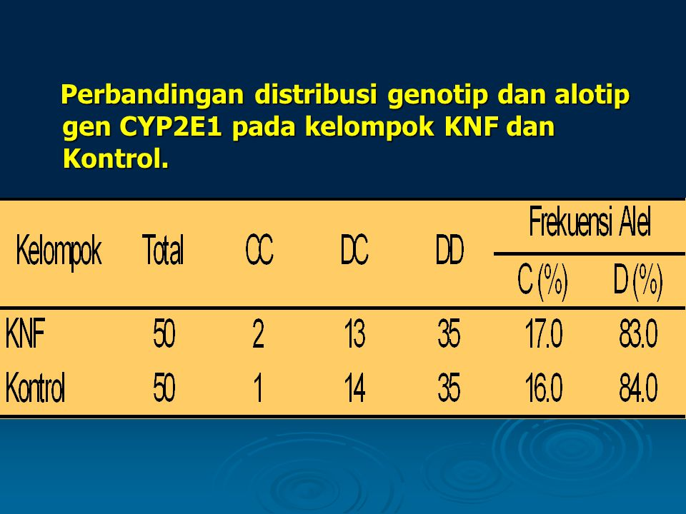 Perbandingan distribusi genotip dan alotip gen CYP2E1 pada kelompok KNF dan Kontrol.