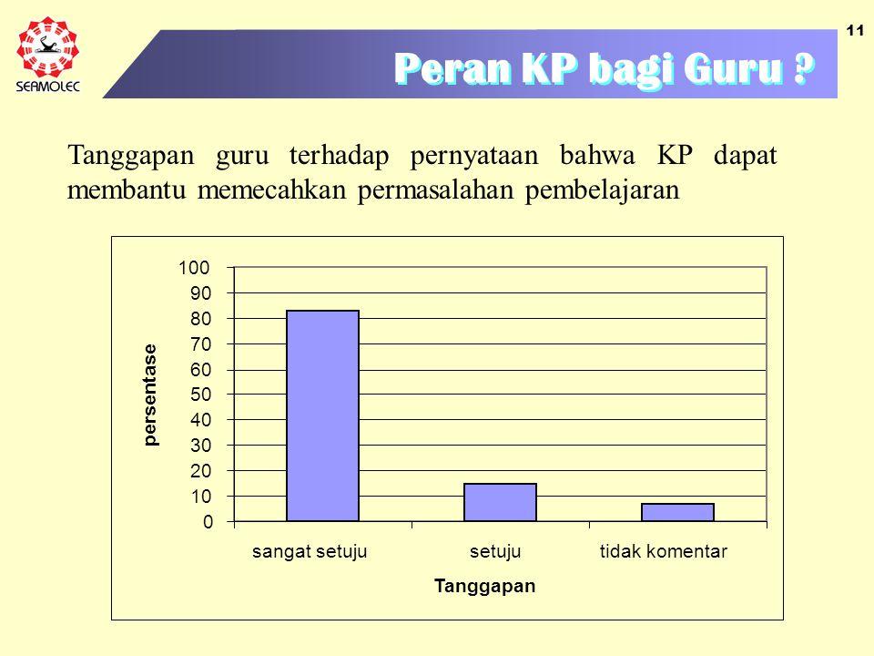 Peran KP bagi Guru Tanggapan guru terhadap pernyataan bahwa KP dapat membantu memecahkan permasalahan pembelajaran.