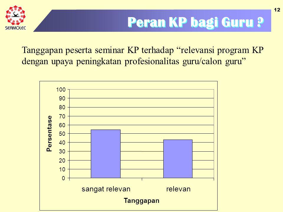 Peran KP bagi Guru Tanggapan peserta seminar KP terhadap relevansi program KP dengan upaya peningkatan profesionalitas guru/calon guru