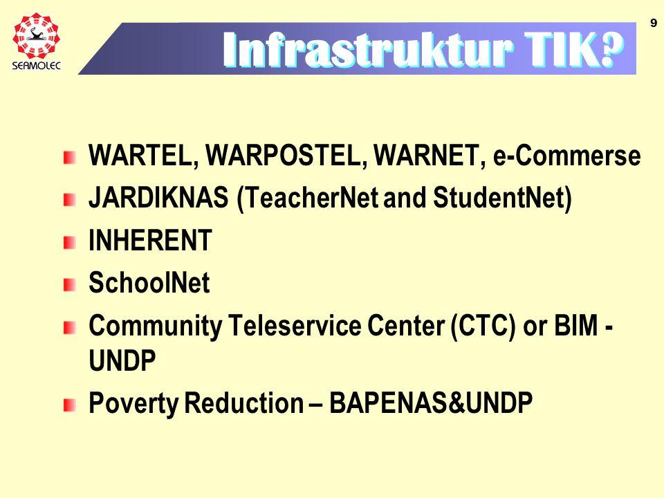 Infrastruktur TIK WARTEL, WARPOSTEL, WARNET, e-Commerse