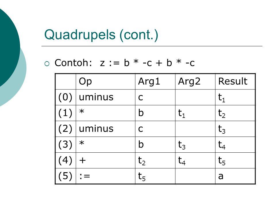 Quadrupels (cont.) Contoh: z := b * -c + b * -c Op Arg1 Arg2 Result