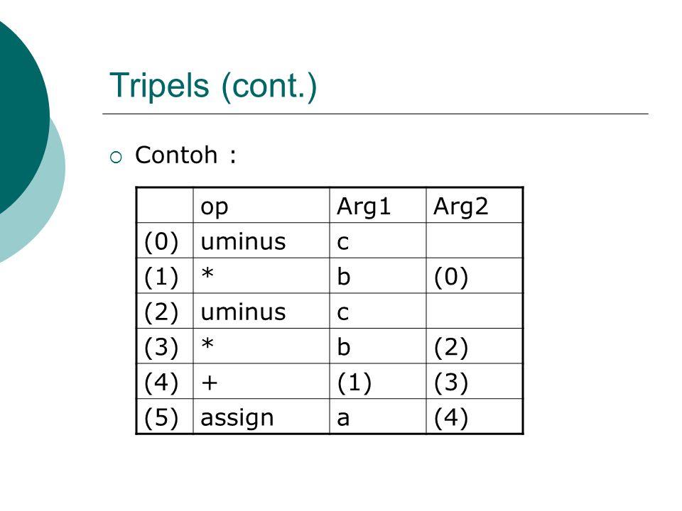 Tripels (cont.) Contoh : op Arg1 Arg2 (0) uminus c (1) * b (2) (3) (4)