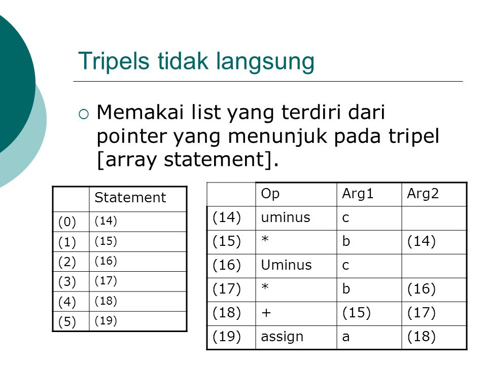 Tripels tidak langsung