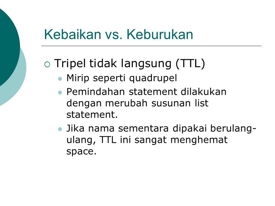 Kebaikan vs. Keburukan Tripel tidak langsung (TTL)