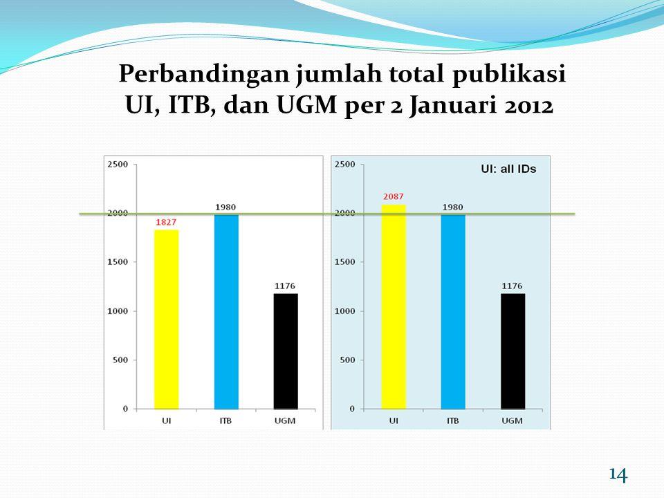 Perbandingan jumlah total publikasi UI, ITB, dan UGM per 2 Januari 2012