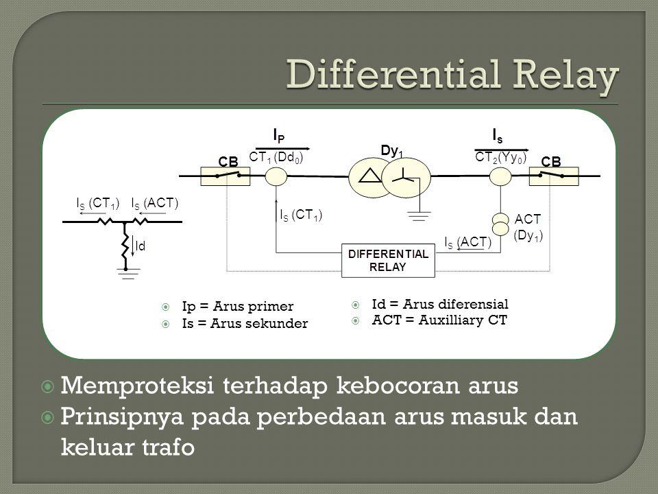 Differential Relay Memproteksi terhadap kebocoran arus