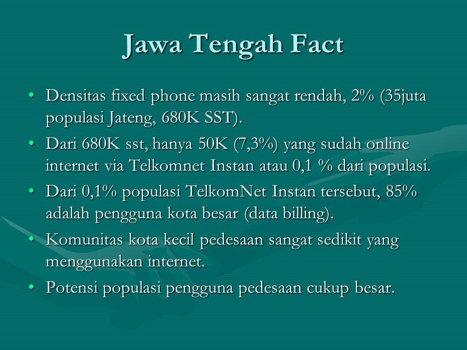 Jawa Tengah Fact Densitas fixed phone masih sangat rendah, 2% (35juta populasi Jateng, 680K SST).