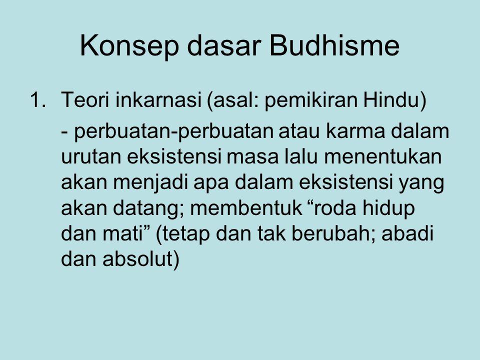 Konsep dasar Budhisme Teori inkarnasi (asal: pemikiran Hindu)