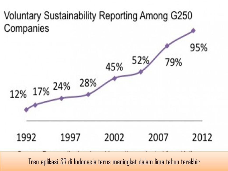 Tren aplikasi SR di Indonesia terus meningkat dalam lima tahun terakhir