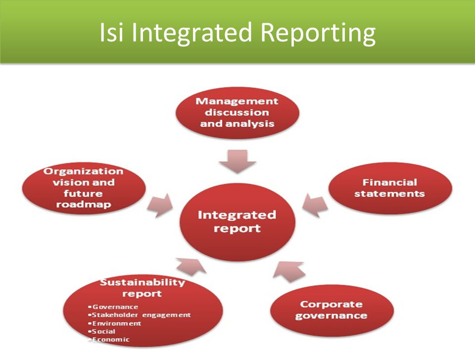 Isi Integrated Reporting